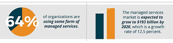 64% of organization are using some form of managed services
