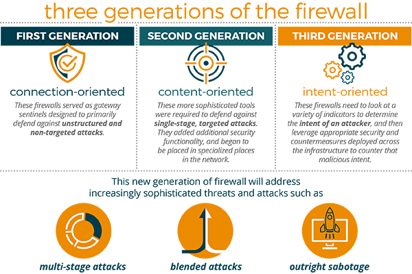 Three generations of the Firewall infographic